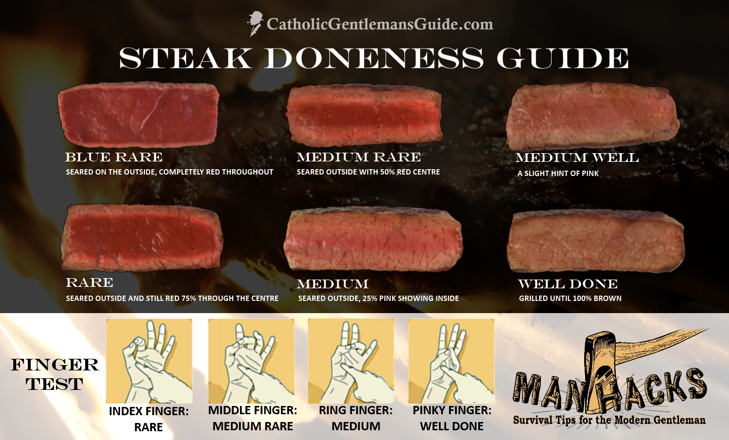 catholic gentleman manly steak doneness guide rare medium well finger test